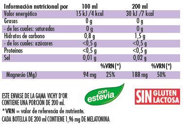 tabla nutricional do.dor